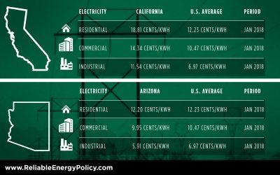 Energy Usage: California vs United States Average