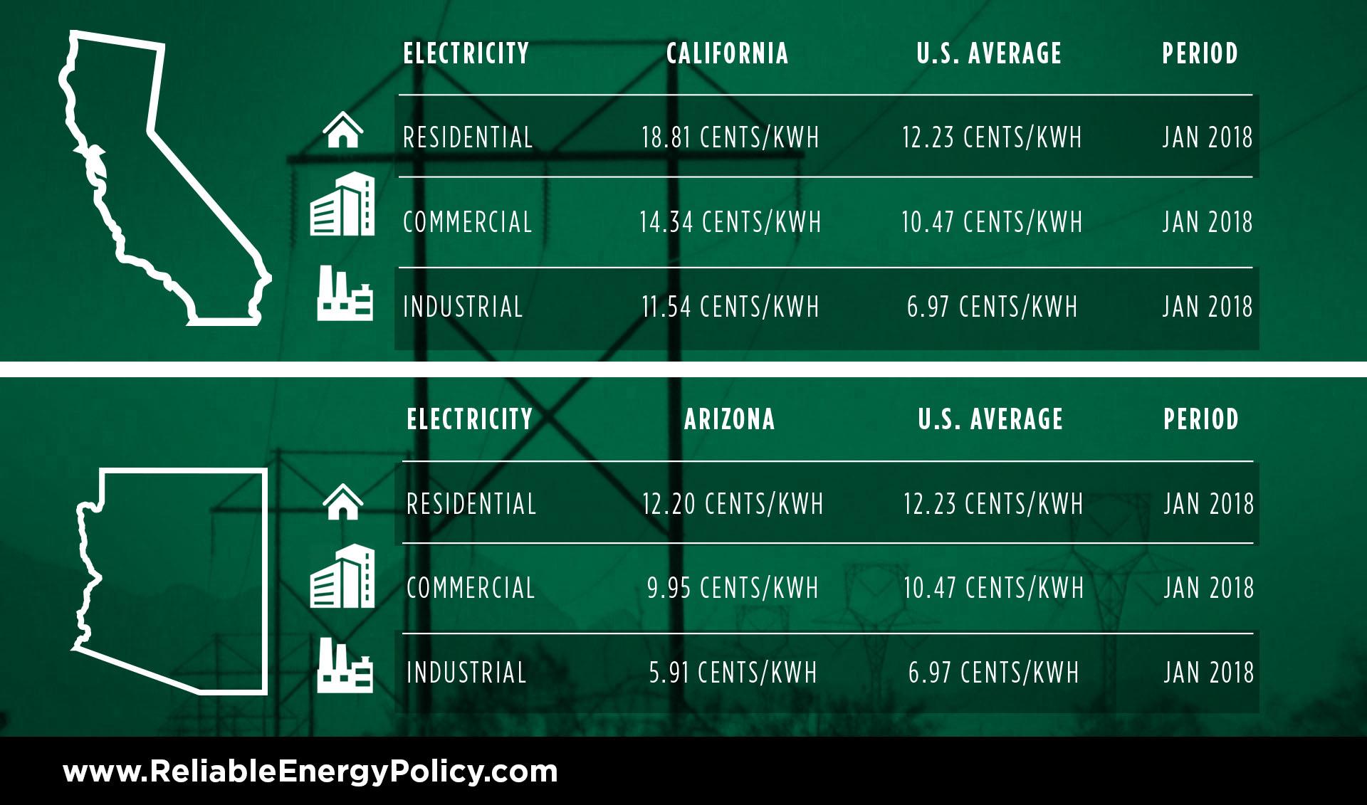 Energy Usage California Vs United States Average